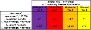 Disease Risk table