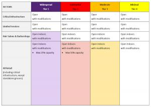 State Color Coded Table for Reopening