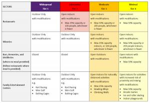 State Color Coded Table for Reopening #4
